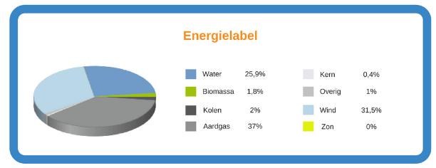 energielabel biomassa