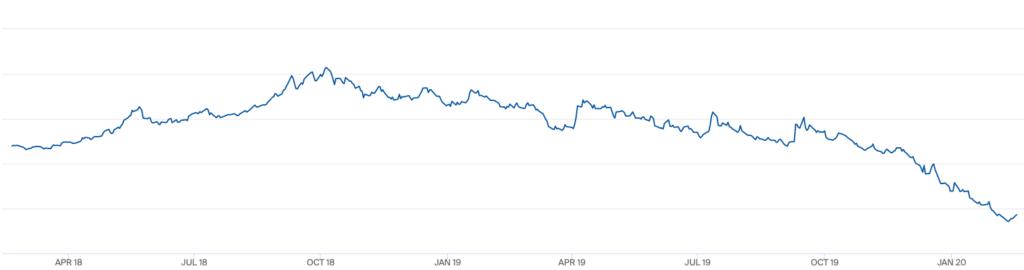 Laagste gasprijs in 2 jaar