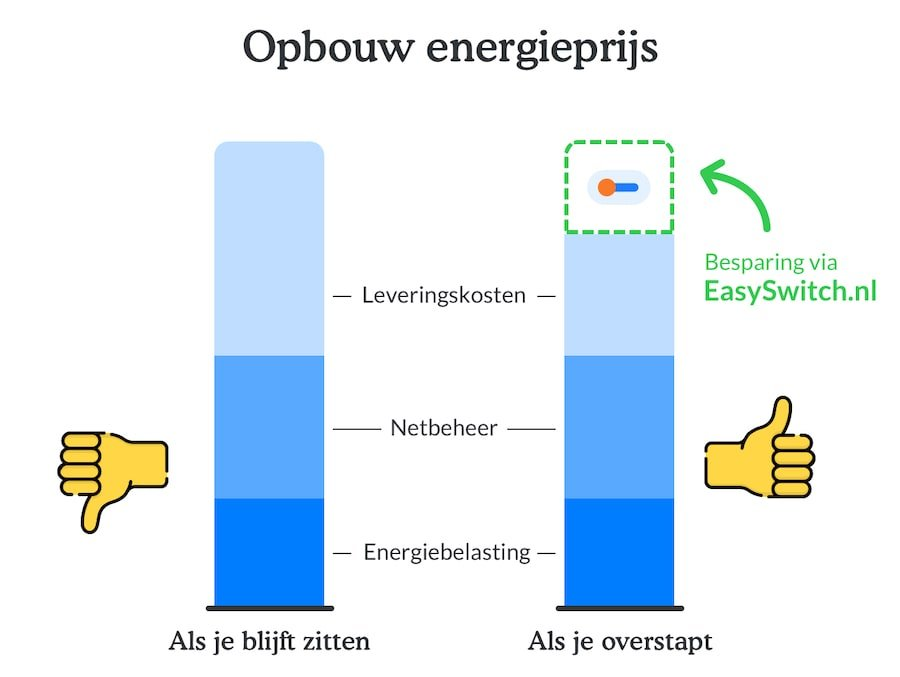 Coronavirus daling energieprijzen